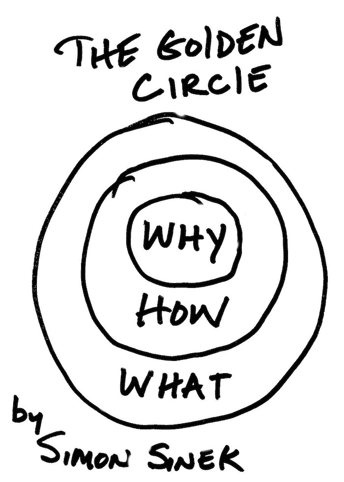Golden Circle from Start With Why by Simon Sinek